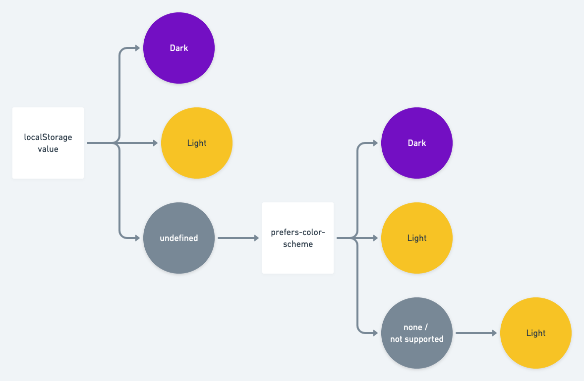 "A flow chart showing how the requirements above work out: First we look at the localStorage value. If it's not set, we look at prefers-color-scheme. If that's not set, we default to ""light""."