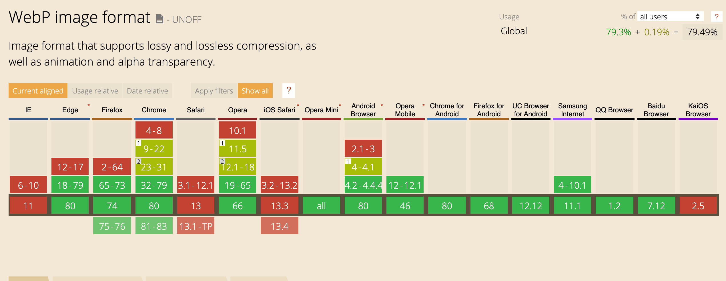 Browser support table for webp, showing support in every browser except Internet Exporer, Safari, or KaiOS browser