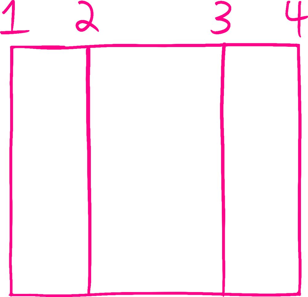 A drawing of a grid with three columns. Four vertical lines are drawn, and labeled 1 through 4.